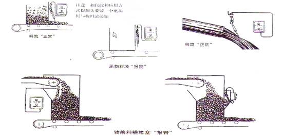 20-39型倾斜开关工作原理